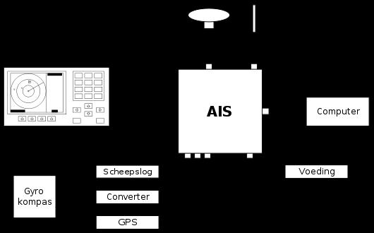 AIS-schema