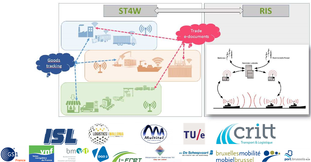Smart Track 4 Waterway